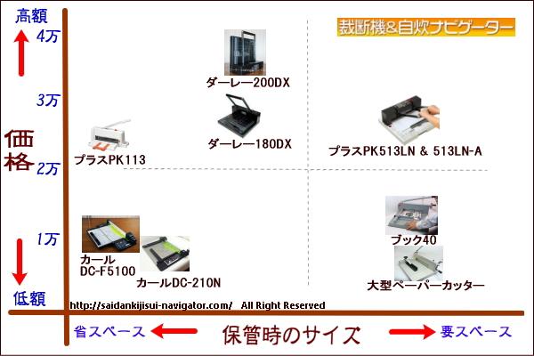 裁断機マップ 収納サイズと価格編